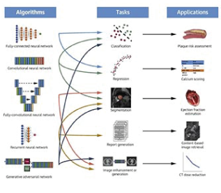 State-of-the-Art Deep Learning in Cardiovascular Image Analysis